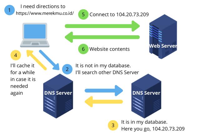 Apa itu Nama Domain dan Bagaimana Cara Kerjanya?