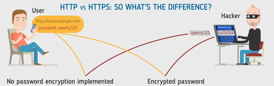 Memahami Perbedaan Antara HTTP dan HTTPS